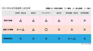 2021年仙台市長選公約批評